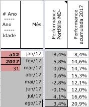 Resultado MD- Ago/17: +3,4%.
