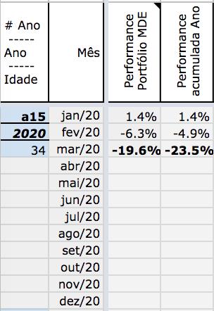 Resultado MDE 03/2020